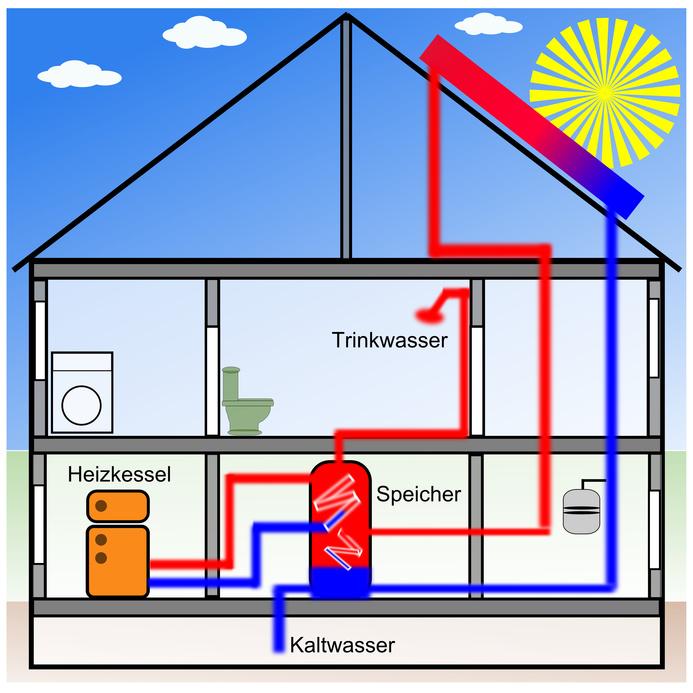 solarenergie solarthermie und solarstrom photovoltaik asaren. Black Bedroom Furniture Sets. Home Design Ideas